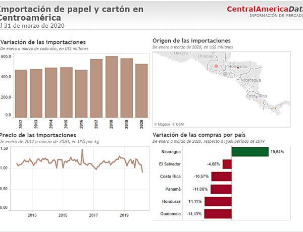 Papel y cartón: Importaciones cayeron 9% a Marzo 2020